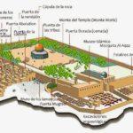 La resolución de la Unesco y el Monte del Templo